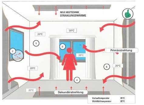 Passive Kuehlung Temperierte Raeume Ohne Klimaanlage by Nutzung Der Solew 228 Rmepumpe Goller Bohrtechnik Erdw 228 Rme