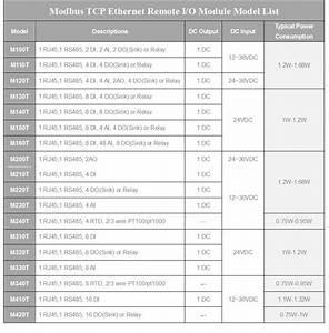 Industrial Ethernet I  O Module Modbus Tcp Ethernet Remote