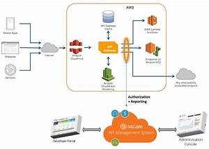 3scale Sets Example By Augmenting The Amazon Api Gateway