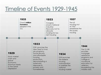 1929 History Homelessness 1980 Timeline Events 1945
