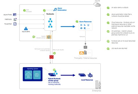 runbook template runbook template 28 images automate user creation with orchestrator and service