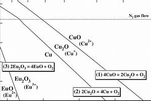 Ellingham Diagram For Copper Oxides And Eurpium Oxide  The