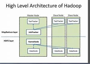 Hadoop Architecture Explained