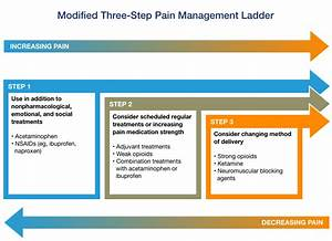 Pain Management  Types Of Pain And Treatment Options