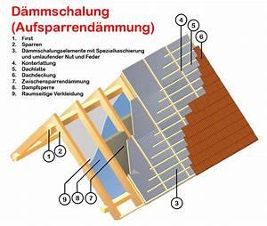 Dachdämmung Von Innen Kosten : dachisolierung dachd mmung kosten sparen durch gute d mmung ~ Lizthompson.info Haus und Dekorationen