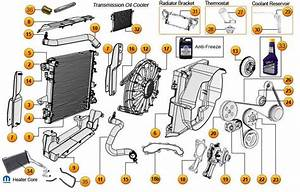 Cooling System Parts For Jeep Wrangler