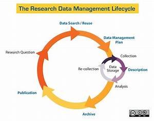 Introduction To Research Data Management  Rdm   U2013 Linus