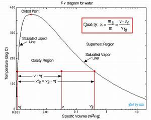 Chapter 2a  Pure Substances  Phase Change  Properties  Updated 9  20  09