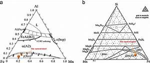 Isothermal Ternary Phase Diagram Stability Of  A  Fe  U2013 Mn  U2013 Al And  B