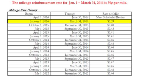 mileage reimbursement new mileage reimbursement rate for january 2016 through march 2016 is 39 cents