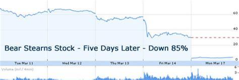 cnbcs jim cramer advises investors bear stearns  fine dont  silly
