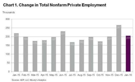 adp bureau adp payrolls rise more than expected