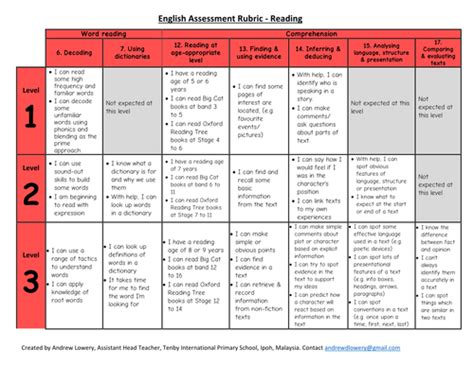 New National Curriculum Assessment Level App Grids  Primary English  Literacy (ks1  Ks2) By