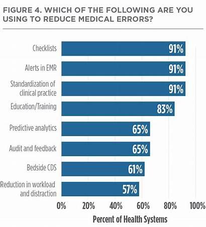 Errors Medical Health Error Reduction System Fatigue