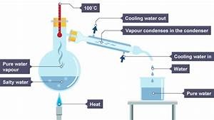 Igcse Chemistry 2017  1 10  Describe These Experimental