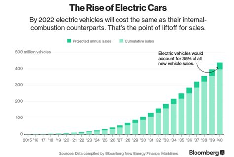 Electric Vehicle Market by Electric Vehicles Archives Fusibilities