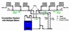 Piping A Steam Boiler Diagram