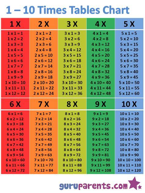 110 Times Tables Chart Guruparents