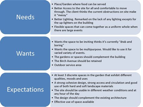 garden design brief scenarios circularvinesandbloom