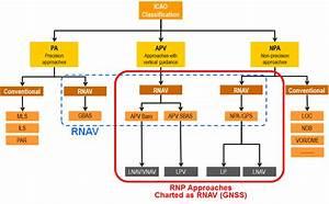 Aproximaciones Rnp  Rnp Apch  Y Sus Variantes