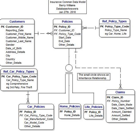 Data Model For An Insurance Common Data Model