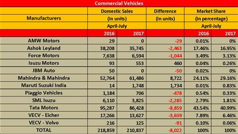 Uptick In Lcvs Helps M&m Grow Cv Market Share In April