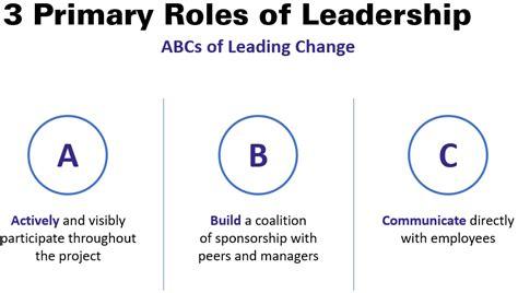 leaders role  change management bellrock