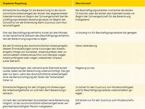 Zuschuss Mutterschaftsgeld Berechnen : neue berechnung des mutterschutzlohns geplant ~ Themetempest.com Abrechnung