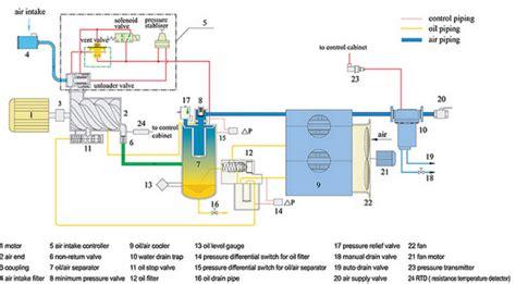 Oil Free Screw Air Compressor Electric