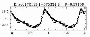 Q  How Far From Us Is The Draco Dwarf Spheroidal Galaxy