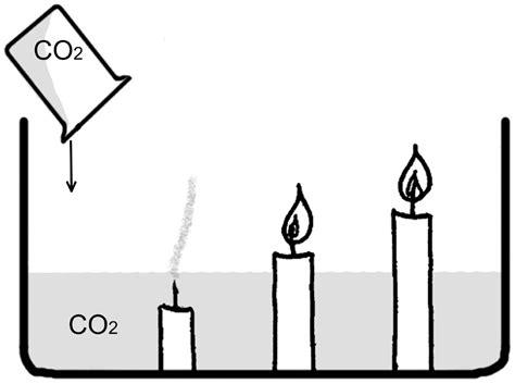 Угарный газ легче или тяжелее воздуха. Какой газ тяжелее воздуха при нормальных условиях. Чем отличается кислород от воздуха