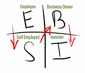 The Top 11 Quotes From Cashflow Quadrant By Robert
