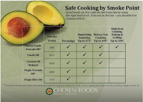 olive smoke point top 28 what is the smoke point of olive cooking oil smoke point chart old discussions