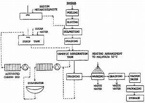 Good Flow Chart App For Mac Diagram Flow Chart Flow Chart