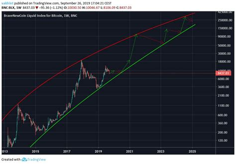 What is the bitcoin price prediction for 2020, especially with the bitcoin halving event which is to take place bitcoin had a very interesting 2019. Bitcoin Price Projection 2020 Bitcoin Halving Chart - TRADING