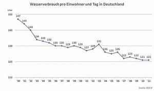 Wasserverbrauch Deutschland 2016 : wasserverbrauch wie viel wasser brauchen wir im vergleich ~ Frokenaadalensverden.com Haus und Dekorationen