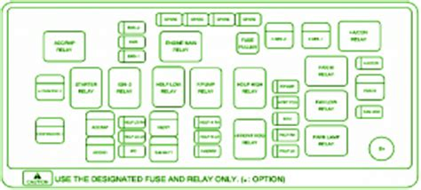 fuse box chevrolet   diagram guide handbook manual