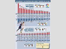 Prix des abonnements du Real Madrid FC Barcelone Coupe