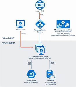 Getting Started With Jira Data Center On Azure