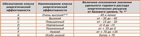 Декларация о фактических значениях годовых удельных величин расхода энергетических ресурсов с __ __ _ 20_ г. по __ _