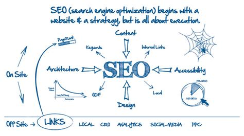 What Is Web Seo by Seo Website Strategy