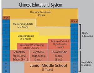 Education System of Mainland China: Education System of China