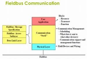 Fieldbus Equipped Instrumentation