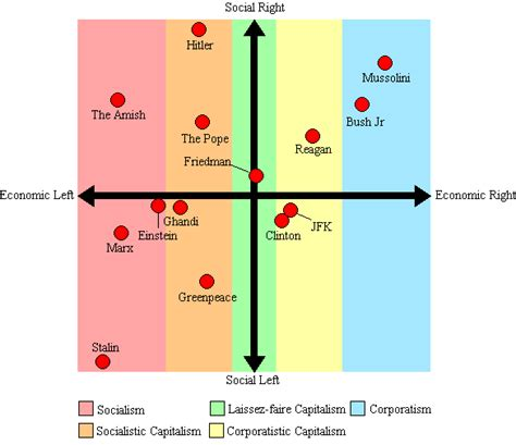Is The Political Spectrum Supposed To Represent The Scale