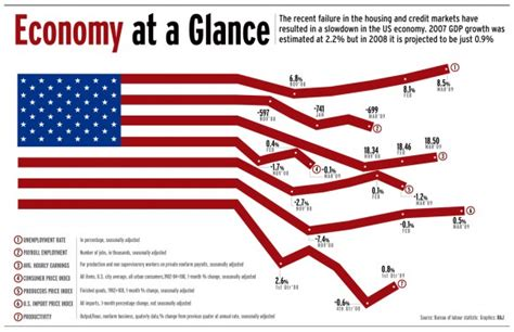 bureau lufthansa united states economy at a glance autos post