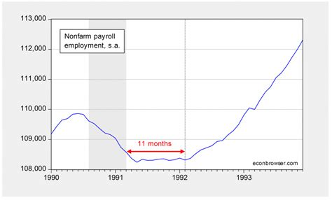 more on u s employment post trough econbrowser