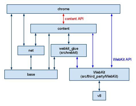 chromium source code directory