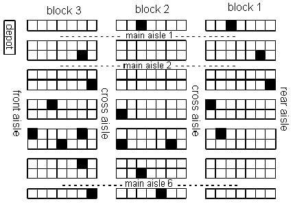 great warehouse organization charts layout templates