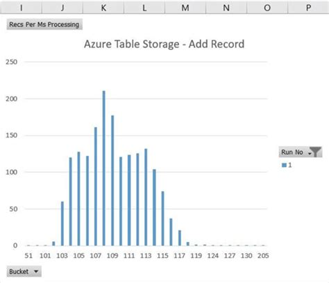 azure table storage pricing azure table storage performance designer tables reference