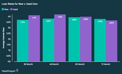 average auto loan interest rates  facts figures
